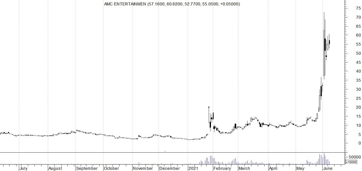 Wykres spółki AMC Entertainment