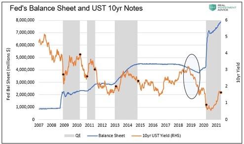 Graf obrazujący bilans Fed zestawiony zrentownością obligacji USA.