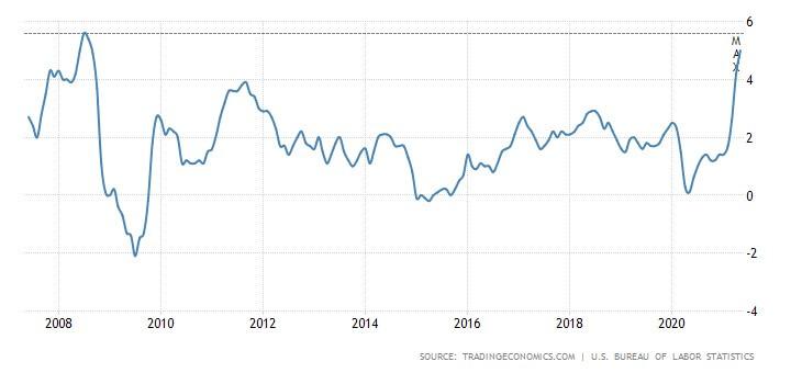 Wykres pokazujący poziom inflacji CPI wUSA, dane na maj 2021.