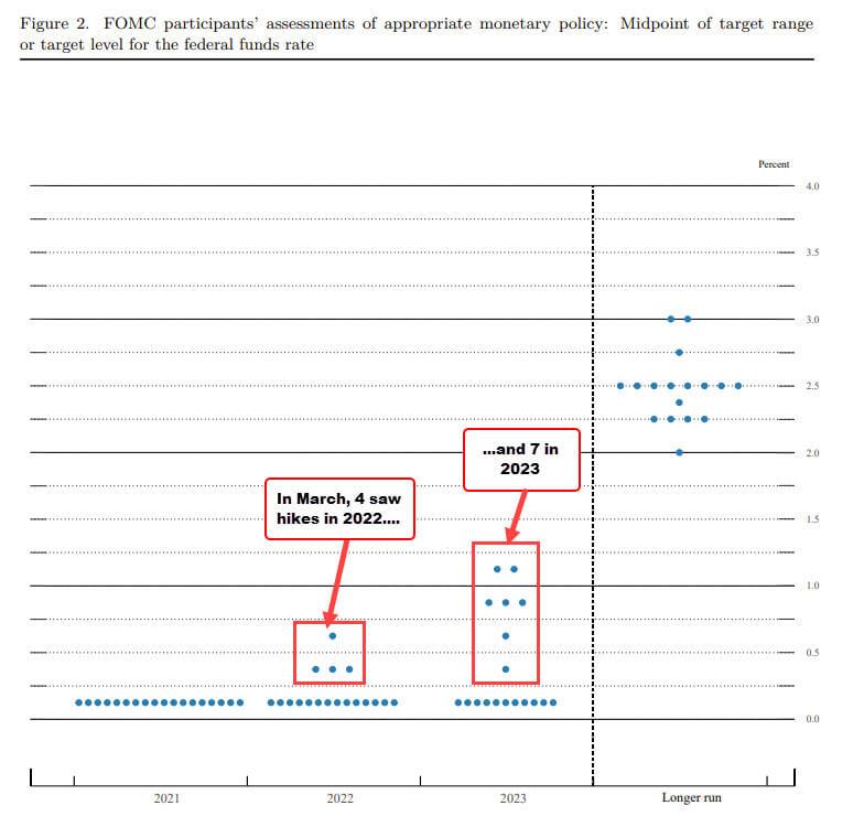 Graficzne przedstawienie poglądów członków Fed wczerwcu 2021.