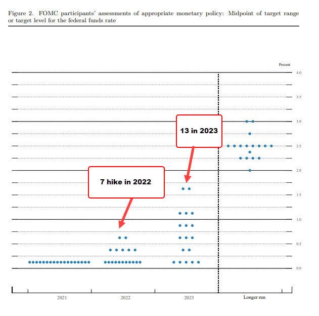 Graficzne przedstawienie poglądów członków Fed wmarcu 2021.