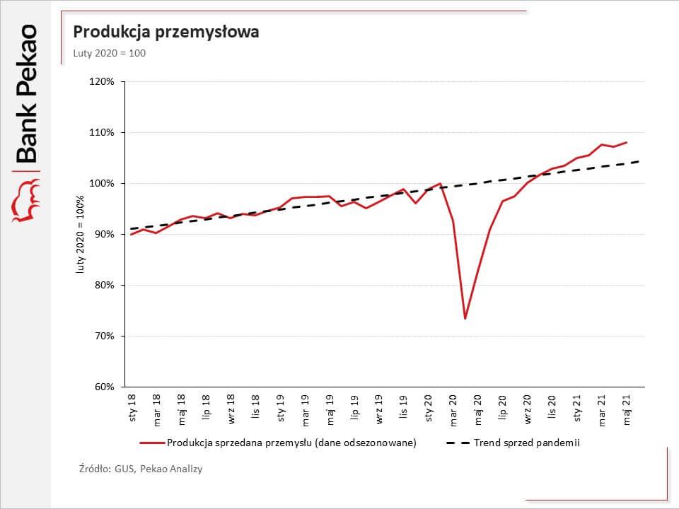 Wykres pokazujący produkcję przemysłową wPolsce od stycznia 2018 do maja 2021.
