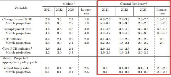 Tabela pokazująca prognozy gospodarcze USA na lata 2021-2023