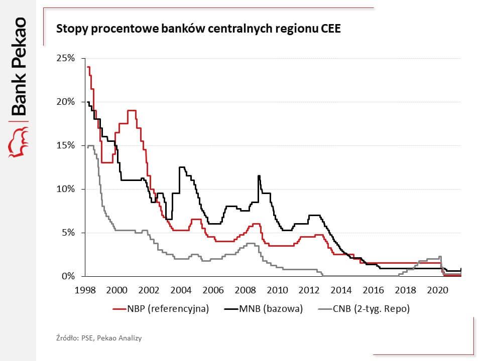 Wykres pokazujący stopy procentowe banków centralnych regionu CEE, wlatach 2008-2021.