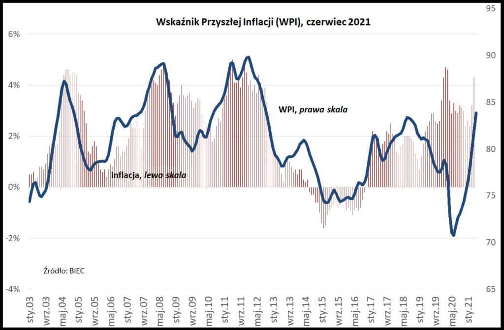 Wykres pokazujący Wskaźnik Przyszłej Inflacji publikowany przez BIEC, czerwiec 2021.