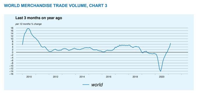 Wykres pokazujący dynamikę handlu globalnego, maj 2021.