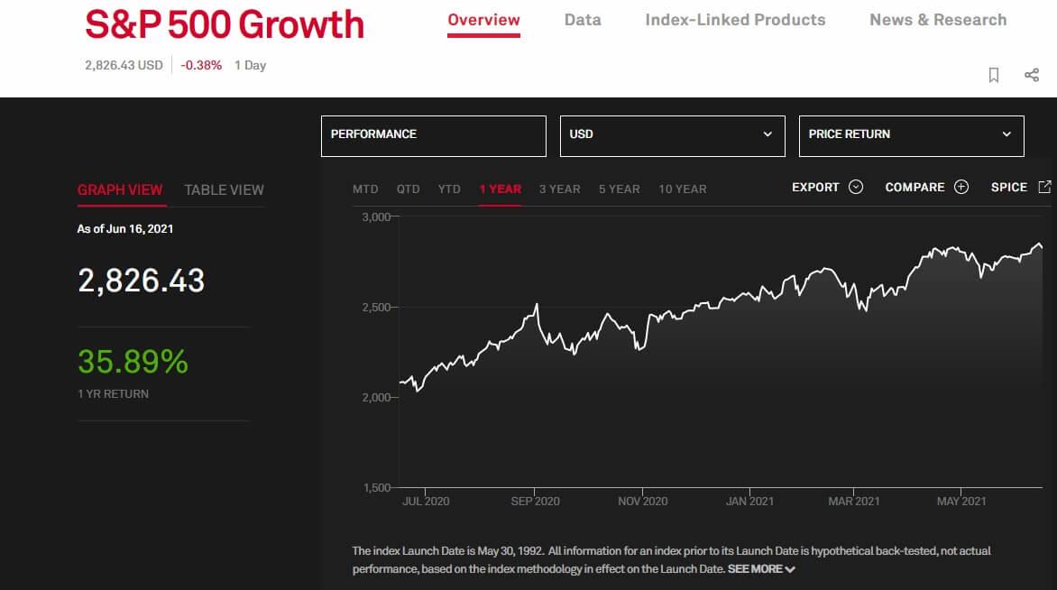 """Wykres obrazujący subindeks sektora """"growth"""" na S&P 500 wczerwcu 2021"""