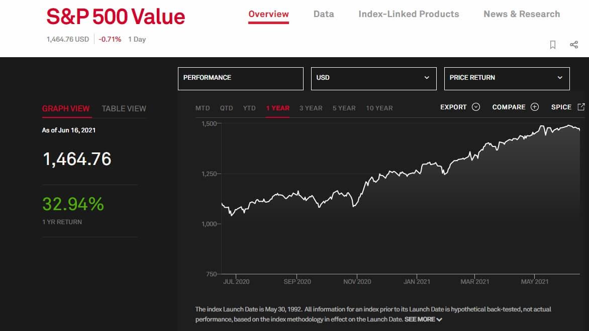 """Wykres obrazujący subindeks sektora """"value"""" na S&P 500 wczerwcu 2021"""