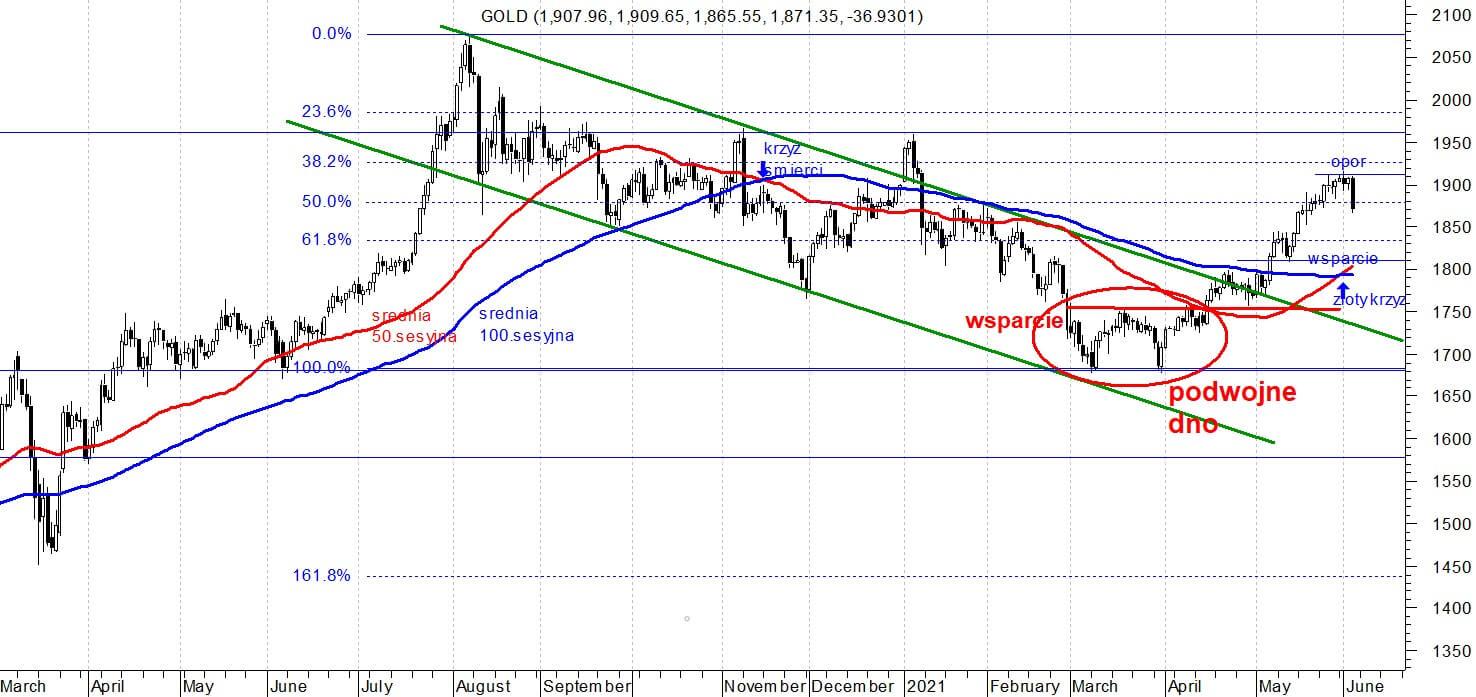 Wykres cen złota, czerwiec 2021.