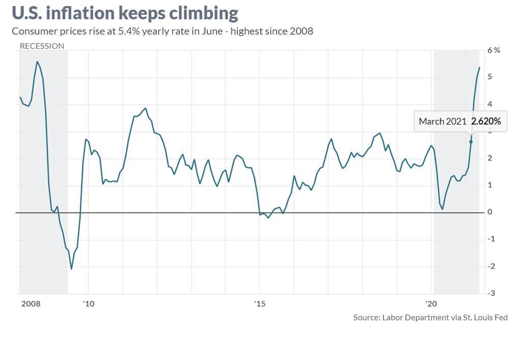 Wykres przedstawiający wzrost cen konsumpcyjnych.