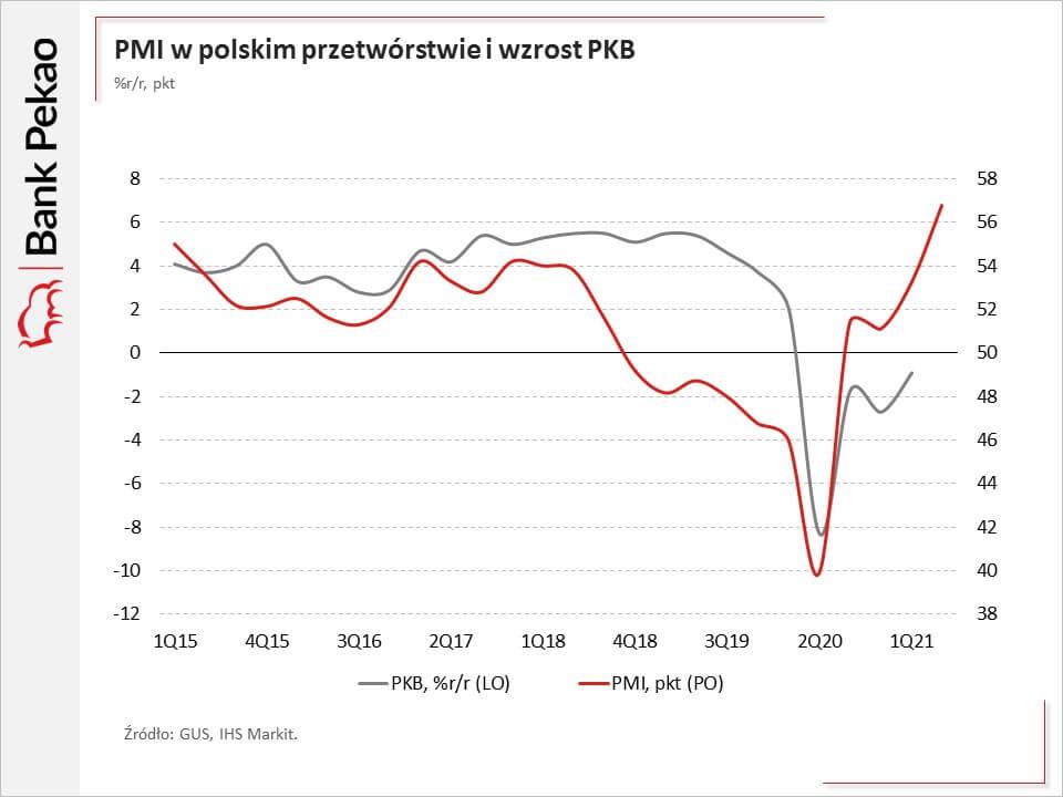 Wykres pokazujący indeks PMI dla polskiego przemysłu. 01.07.2021.