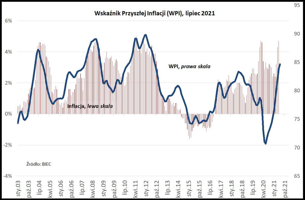 Wykres przedstawiający WPI