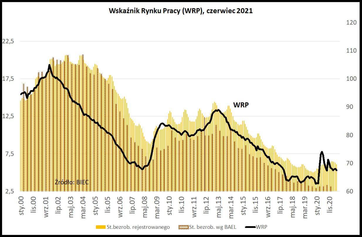 Wykres pokazujący Wskaźnik Rynku Pracy, czerwiec 2021, BIEC