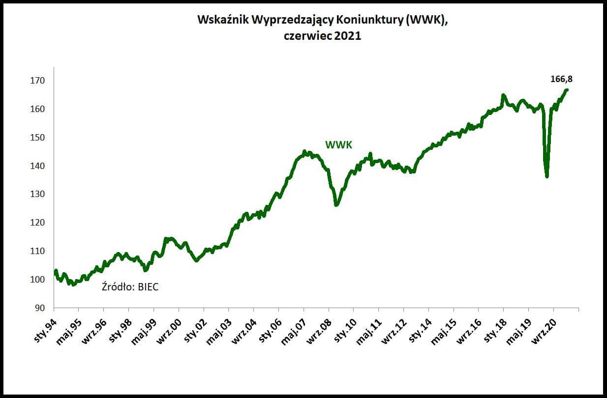 Wykres pokazujący Wskaźnik Wyprzedzający Koniunktury, czerwiec 2021, BIEC