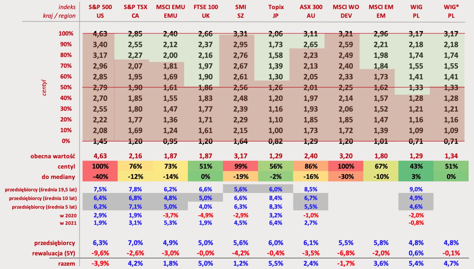 Tabela prezentująca wyceny głównych indeksów giełdowych dla większości rynków na 30.06.2021