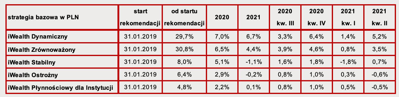 Tabela zwynikami portfeli modelowych iWealth wlatach 2020-2021