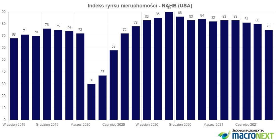 Indeks rynku nieruchomości