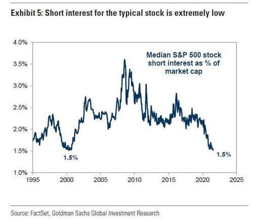 mediana krótkich pozycji wstosunku do kapitalizacji indeksu S&P 500