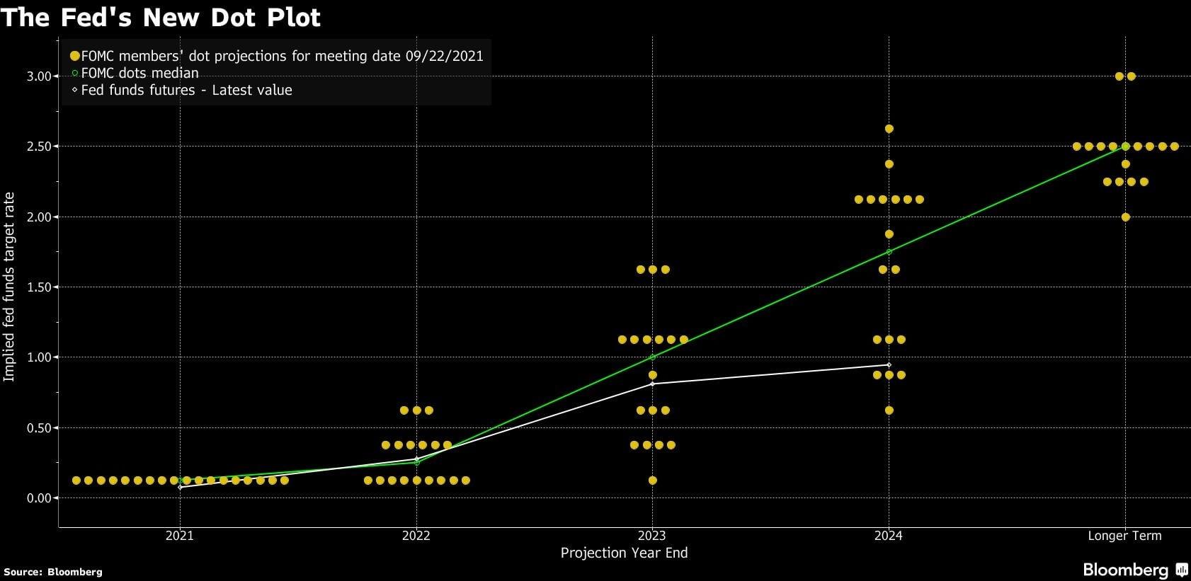 Kropkowy wykres przedstawiający poglądy członków FOMC