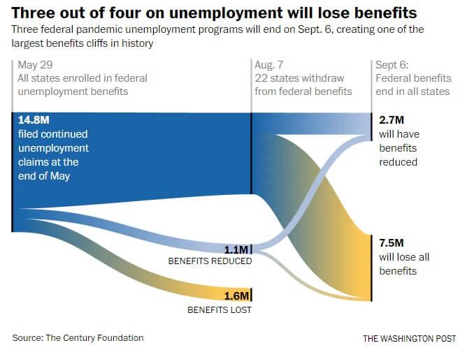 Wykres przedstawiający utratę benefitów przez  bezrobotnych.