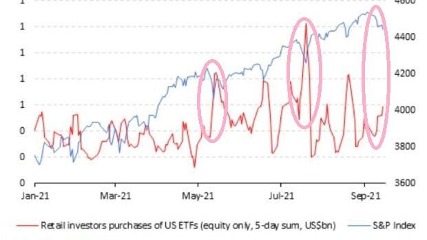 wykres pokazujący zachowania inwestorów indywidualnych podczas korekt.