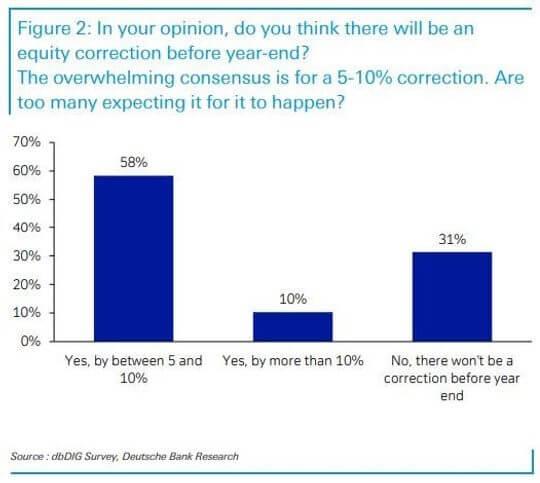 Wykres przedstawiający oczekiwania analityków.