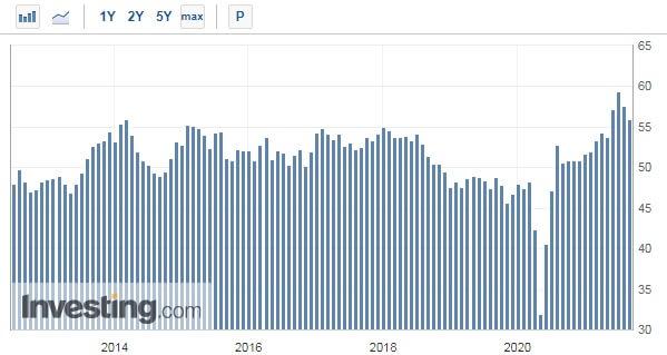 Trzeci zrzędu spadek indeksu PMI dla polskiego przemysłu.