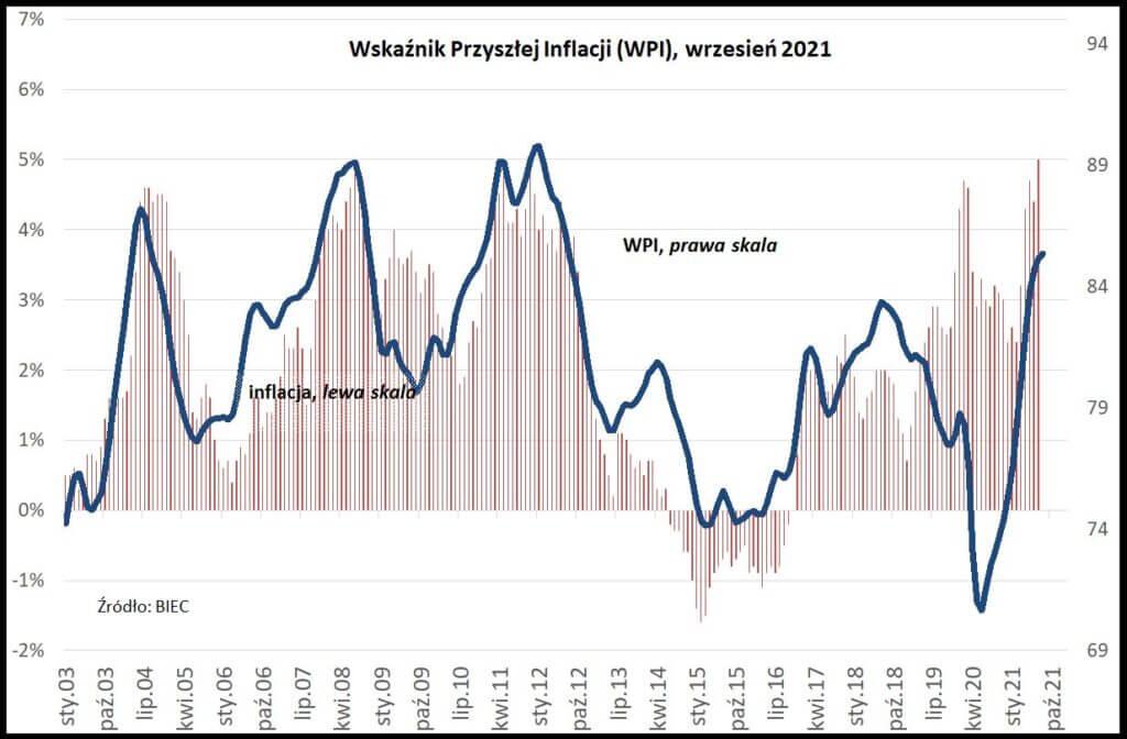 Wskaźnik Przyszłej inflacji (WPI).