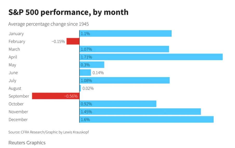 Wydajność S&P według miesiąca.