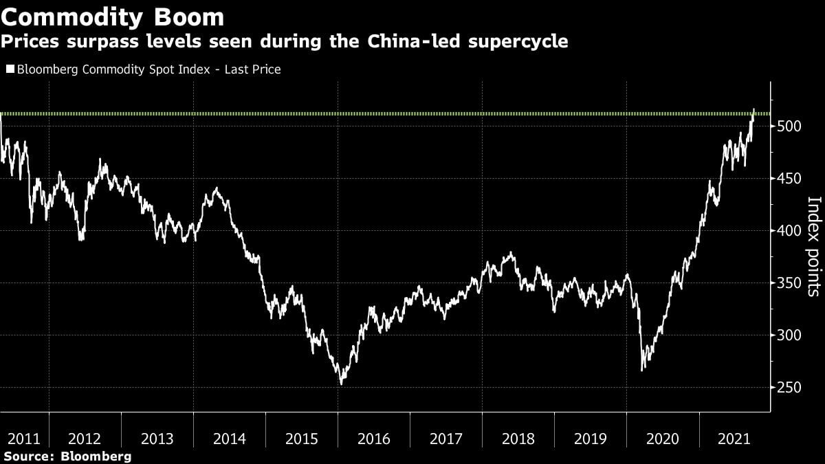 wykres indesksu surowców Bloomberg