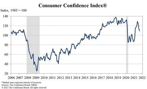 Indeks zaufania konsumentów
