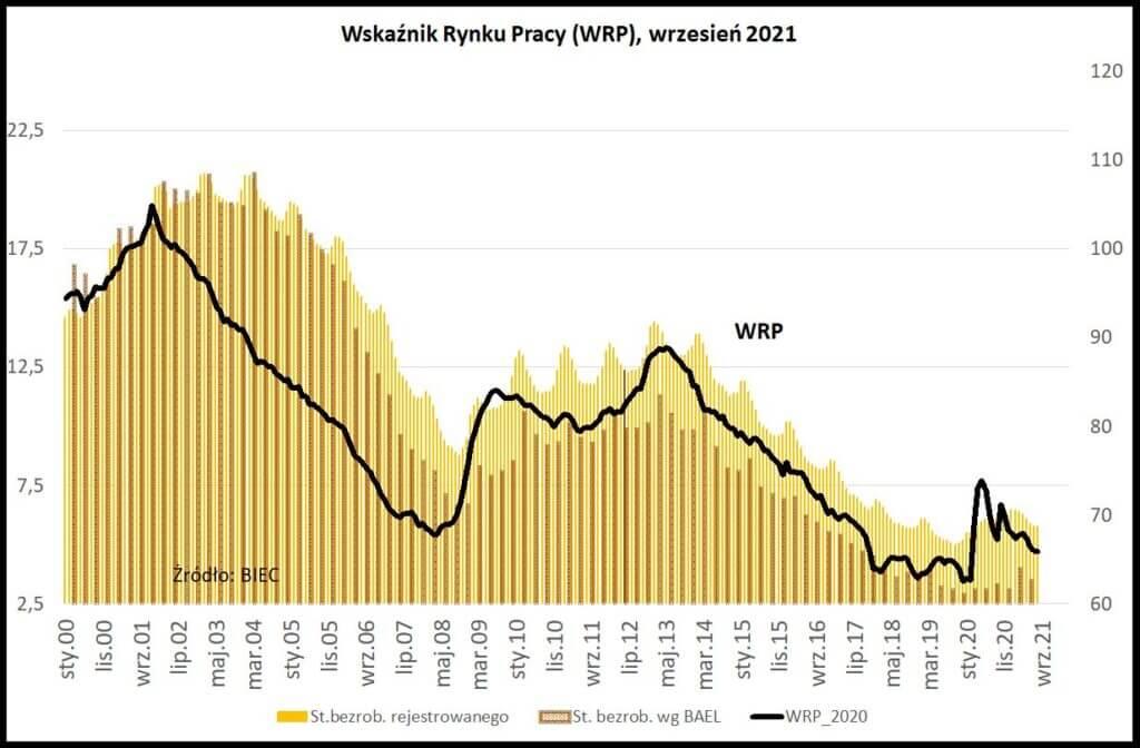 Wskaźnik Rynku Pracy (WRP)